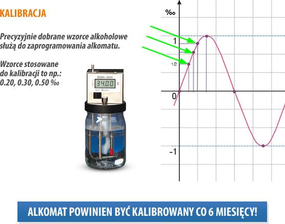 kalibracja alkomatu wg wzorca