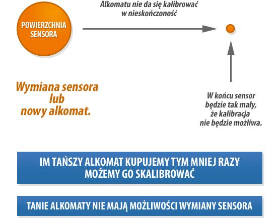 z czasem sensory alkomatów zużywają się